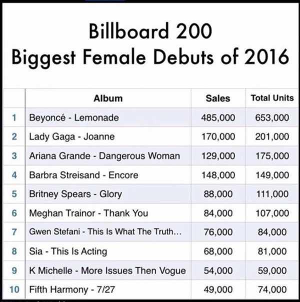 2016 album più venduti