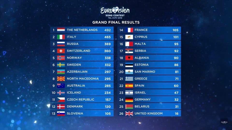 eurovision song contest 2019 classifica