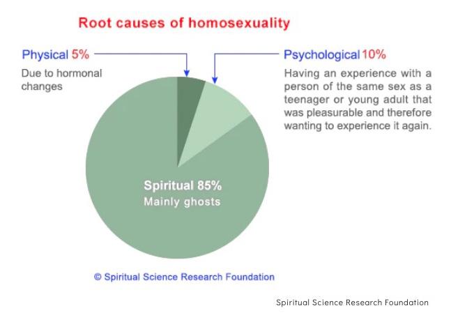 omofobia, gay, ricercatori